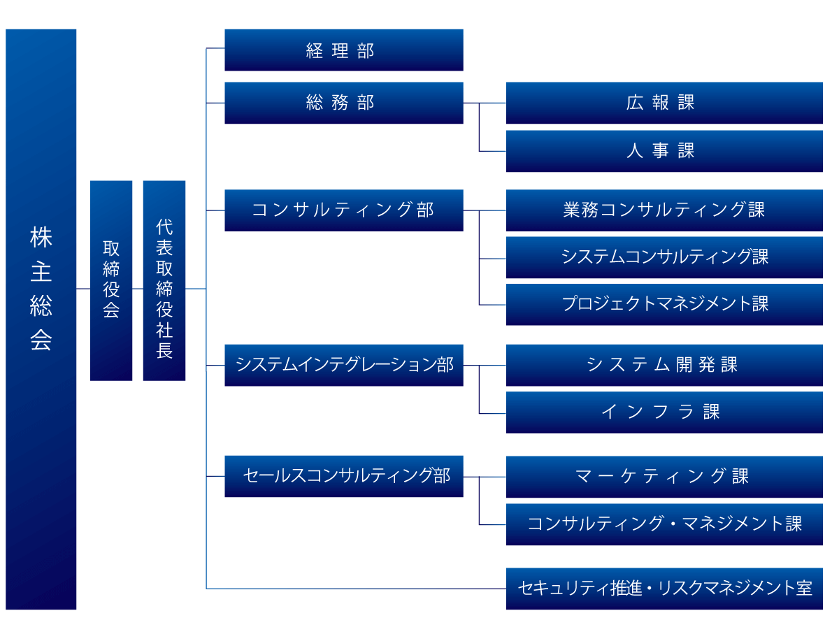 ミクレニティ株式会社組織図